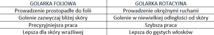Obrazek zawiera tabelę, w której jest przedstawione porównanie wymienionych w artykule golarek.