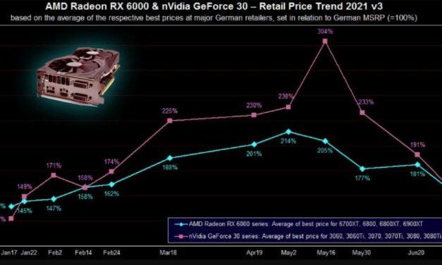 Ceny kart graficznych znacznie spadną! Poczekaj cierpliwie